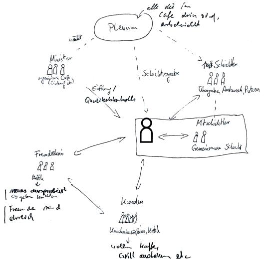 cafe work-describing drawing, user 1 (U1)