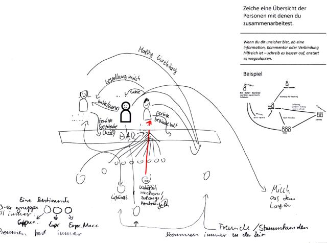 cafe work-describing drawing, (U7, U8, U9)