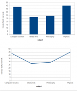 same data; two visualizations